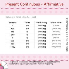 The present continuous (or progressive) is the tense used to express situations that are happening now (before, during and after the moment of speaking). When expressed in its affirmative form, the verb confirms that something is happening now.