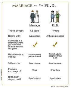 Marriage VS Ph.D ... lol