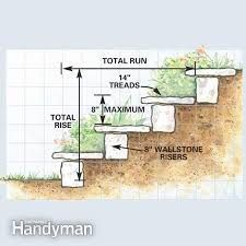 Image result for stairs, steep gardens