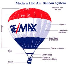 Anatomy of the Re/Max Balloon