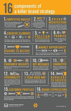 16 Components of a Killer Brand Strategy [Infographic] 16 Components o . - 16 Components of a Killer Brand Strategy [Infographic] 16 Components of a Killer Brand St - Digital Marketing Strategy, Inbound Marketing, Affiliate Marketing, Marketing Tools, Online Marketing, Social Media Marketing, Marketing Strategies, Marketing Ideas, Marketing Branding