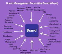 Brand Management Focus (the Brand Wheel) Direct Marketing, Marketing And Advertising, Digital Marketing, Contract Management, Brand Management, Promotion Strategy, Brand Promotion, Branding Process, Marketing Communications