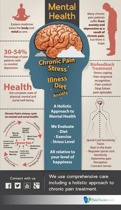 Chronic pain has a significant effect on mental health and wellbeing, as shown in this infographic.  #mentalhealth #wellbeing