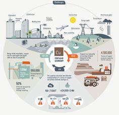 -Circular Economy