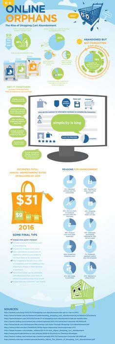 Why are users abandoning a webshop? Didn't they like the price? Was it the cart, the attitude or something else? This info graphic takes a look at that.