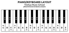 piano keys layout - Yahoo Image Search results #pianolessons