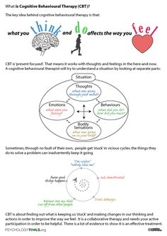 What is CBT? Worksheet describing the basics of cognitive behavioural therapy