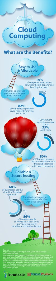 The Benefits of Cloud Computing - Infographic. Many individuals and businesses have switched to cloud computing due to the numerous benefits of working with and through the cloud. Benefits Of Cloud Computing, Cloud Computing Services, File Transfer, Microsoft, Back Up, Cloud Infrastructure, Cloud Based, Information Technology, Big Data