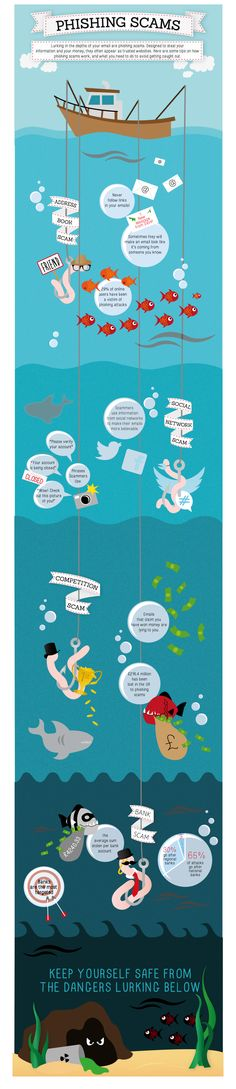 Lying deep in the depths of your email - Phishing scams  #infographic #security