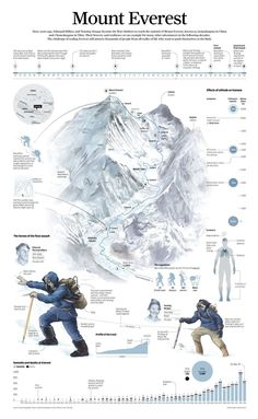 Everest summit challenges from the south side.