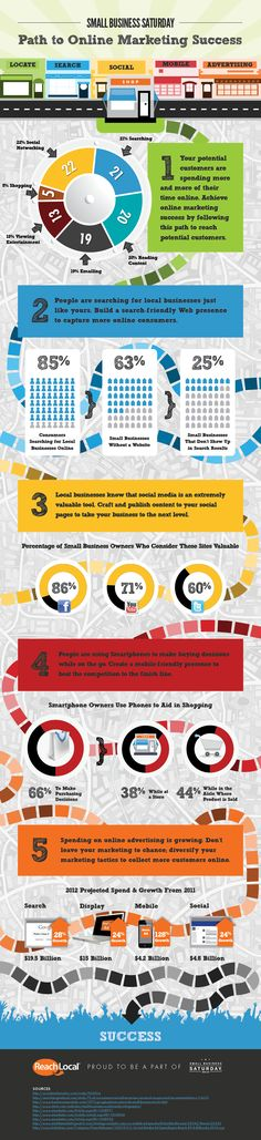 The web is already a vital source of information, becoming more popular every day. Small businesses are going to have to get off the digital sidelines if they plan to compete with their corporate counterparts, not to mention with online retail giants.    The following infographic, created by ReachLocal, explains why online marketing is crucial for small businesses.