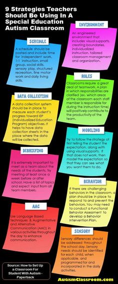 9 Strategies Teachers Should Be Using In A Special Education Autism Classroom #pinterest #autism #specialeducation #autismclassroom http://AutismClassroom.com