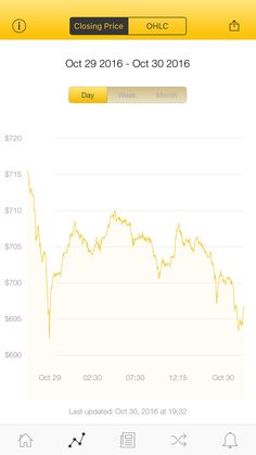 The latest Bitcoin Price Index is 696.58 USD http://www.coindesk.com/price/ via @CoinDesk App