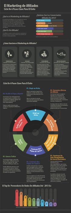 Marketing de afiliados: 6 claves para el éxito #infografia #infographic #marketing