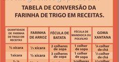 A alguns meses vi esta tabela na internet, em inglês.  Pedi a ajuda de duas amigas incríveis, as gêmeas Luiza e Karlinha Coelho,donas do bl...