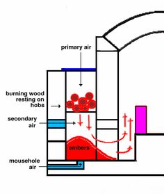 The bourry firebox works on the downdraft principle. The flames are pulled down by the draft of the kiln, rather than rising as they do in an open fire, so the fire burns upside down. In the diagram, logs at the bottom of the stack have burned for the longest time, and fall onto the bed of embers when they can no longer support themselves. New wood is added to the top of the stack through the firebox door.