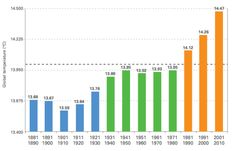 """earthfix: """" Global temps by decade from Via Washington Post, You can't deny global warming after seeing this graph, with a TOTH Grist, Send this crazy graph to the climate deniers you. Ap Environmental Science, About Climate Change, Across The Universe, How To Get Warm, Alternative Energy, Denial, Global Warming, Solar Energy, Politics"""