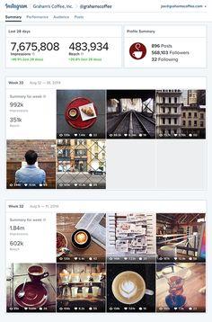 Instagram Statistiken für Unternehmen: Performance von Fotos und Anzeigen messen