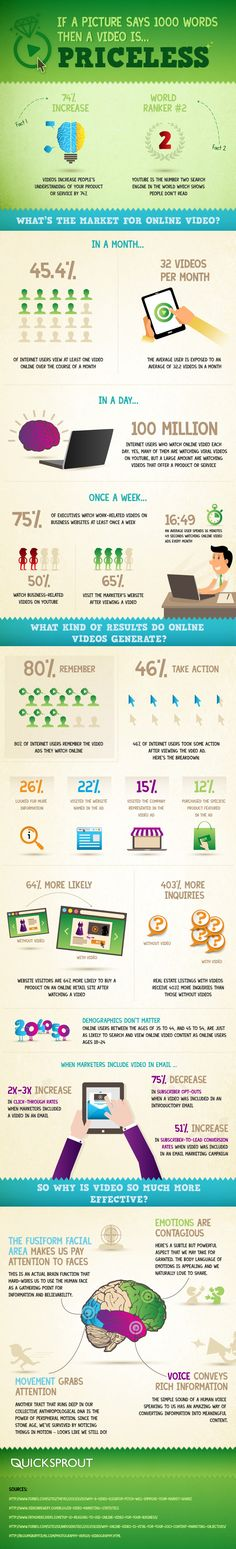 If a Picture Says 1000 Words, Then #Video Is… Priceless - #infographic #videomarketing - guess this wil be happening in 2014