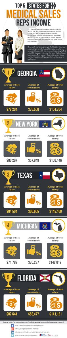 Top 5 States for Medical Sales Rep Salaries
