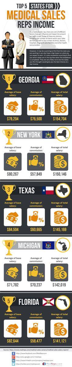 Top 5 States for Medical Sales Rep Salaries