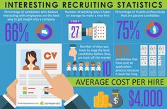 Interesting Recruiting Statistics - A lot of time, energy, and resources go into recruiting top talent. Before you begin your next round of recruiting, check out this infographic we found on recruiting statistics. There are 6 interesting recruiting statistics that might just change the way you think about recruiting.