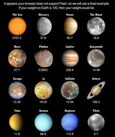 Weight on other planets ....great to show the difference between mass vs. weight