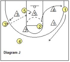 Basketball Offense - Dribble-Drive Zone Offense, Coach's Clipboard Basketball Coaching and Playbook Basketball Plays, Basketball Quotes, Basketball Drills, Basketball Coach, Cycling Tips, Road Cycling, Fb Share, Fixed Gear Bicycle, Bicycle Women