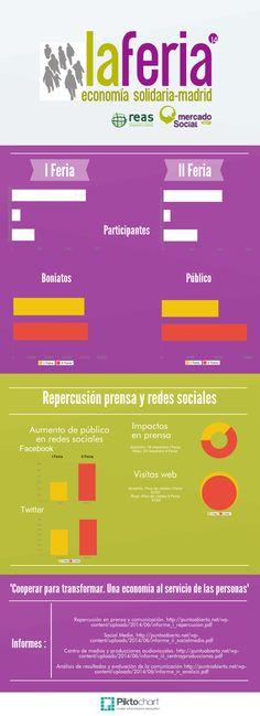 Feria de Economía solidaria de Madrid #infografía #mercadosocial