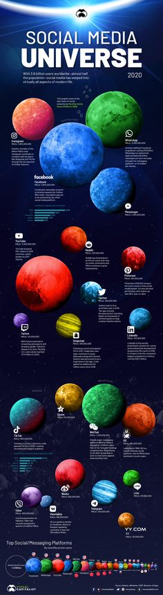 #Infographic: Visualizing the Social Media Universe in 2020
