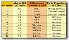 U.V. Index, Standard Erythema Dose, SED, Capital solaire, rayons du soleil, rayons U.V