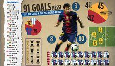 FC Barcelona' s striker, Lionel Messi, recently became the new record holder for goals in a calendar year with 91 goals. Fc Barcelona, Barcelona Website, Barcelona Football, Steven Gerrard, Premier League, Top Soccer, Leo, European Soccer, Iker Casillas