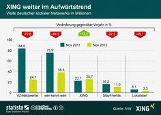 Die XING Weihnachtsgeschenk Grafik zeigt die Visits deutscher sozialer Netzwerke im November 2011 und 2012. #infografik