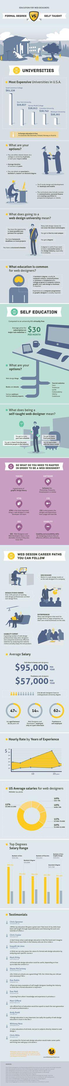 Diseñador web: ¿mejor estudiar carrera o ser autodidacta? #infografia #infographic #deasign