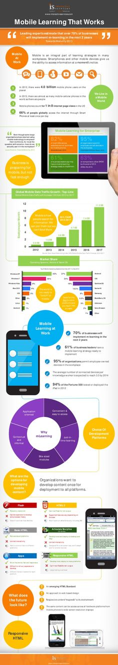 Mobile Learning that Works #infographic