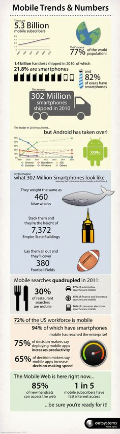 Infografik: OutSystems - Mobile Trends and Numbers