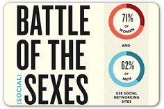 Infographic: Men vs. women: Battle of the social media sexes