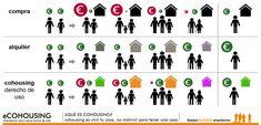¿Qué es #cohousing? Es vivir en tu casa, no malvivir para tener una casa. La cesión de uso es una forma de acceso a la vivienda  alternativa a la propiedad y el alquiler convencionales. What is cohousing? Assignment of use is an alternative to owning or renting property. It is one of the characteristic models of cohousing in Spain.