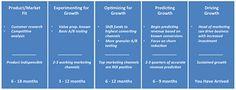 saas-marketing-maturity-model-diagram