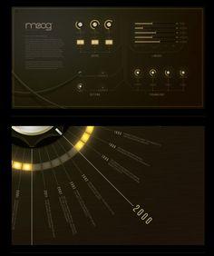 Moog Timeline