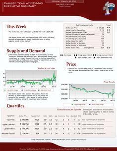 Santa Clarita real estate updates http://paris911.com/marketupdates