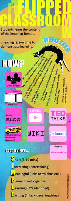 Image result for flipped learning resources for art