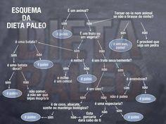 Dieta Low-Carb e Paleolítica: Fluxograma paleolítico - genial