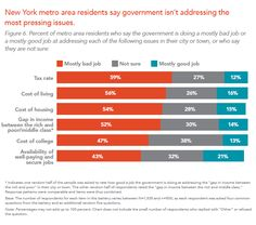 New York metro area residents say government isn't addressing the most pressing issues