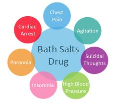 Bath salts drug dangers and Side effects
