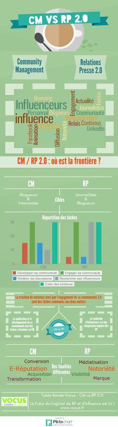 Médias sociaux et relations presse [Infographie] #RP