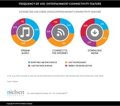 41% of #ConnectedCar users regularly connect to the Internet when they're in their cars @nielsen #AutomotiveMarketing