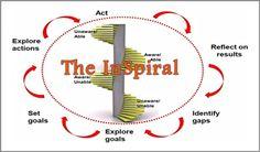 #CoachingModel #TheInSpiral #coachnetherlands #financialservicescoach #liannesteeghs #CoachCampus #ICACoach