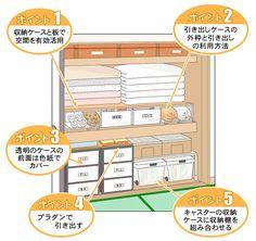 押し入れ収納技 Japanese Bedroom, Closet Organization, Housekeeping, Storage Solutions, Storage Spaces, New Homes, Floor Plans, House Design, Interior