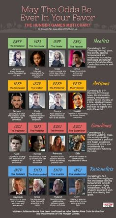 The Hunger Games does MBTI...